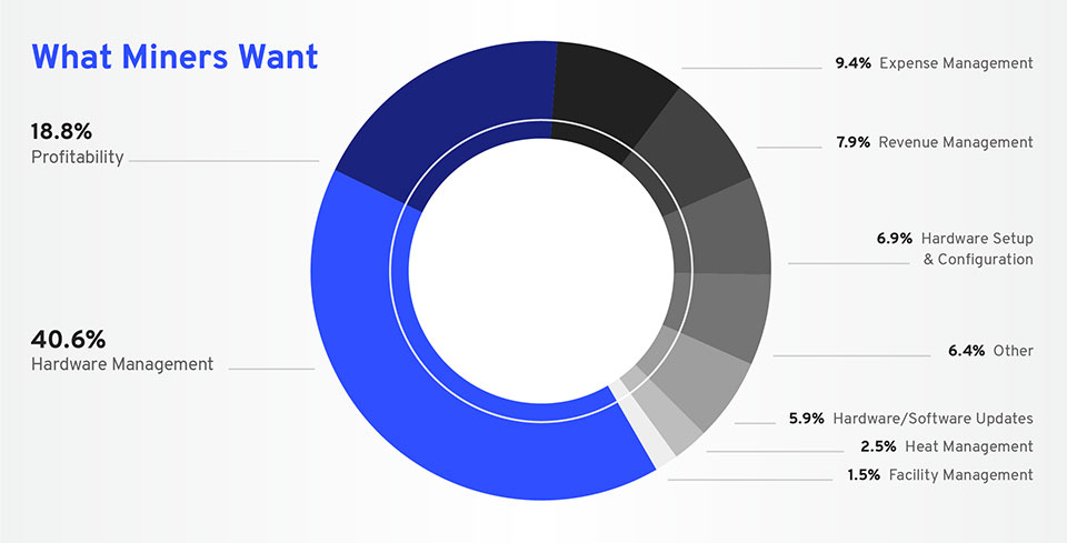 What Miners want pie chart